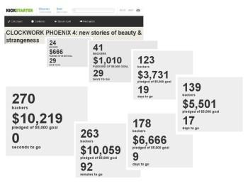 How the CLOCKWORK PHOENIX 4 Kickstarter progressed.