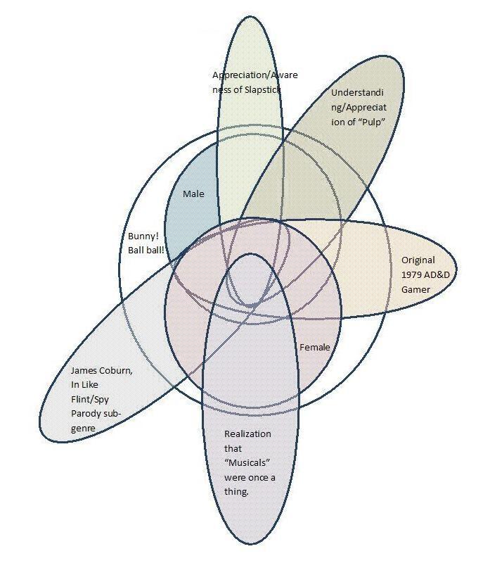 Hudson Hawk Venn diagram
