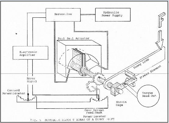 Power Driven Articulated Dummy final report schematic2