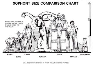 sophonts